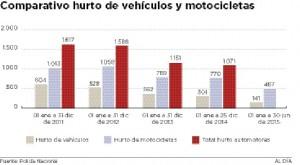 carros_robados_vs_motos_robadas_en_barranquilla