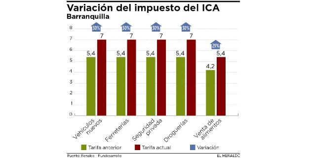 variaociones_impuesto_ica